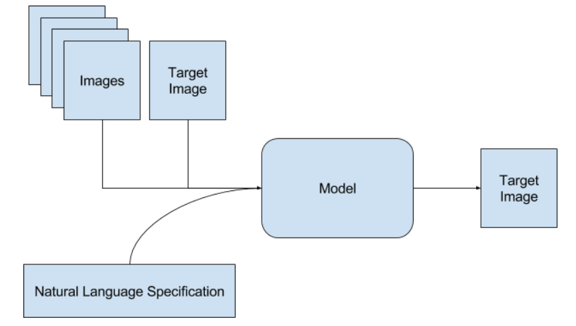 "Identification of the target image by natural language specification.[]{data-label=""fig-image-identification-task""}"